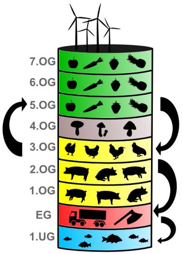 vertical farm, deltapark, rotterdam, design
